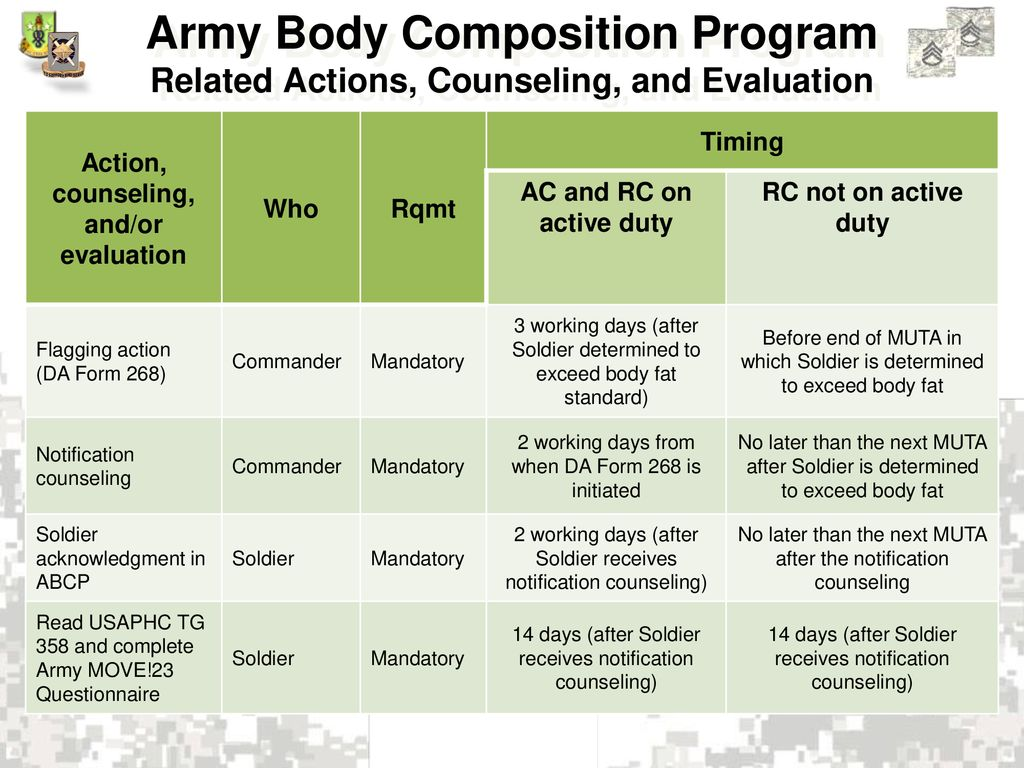 Army Body Fat Program Pictures