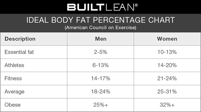 Body Fat Percentage Healthy Range Pictures