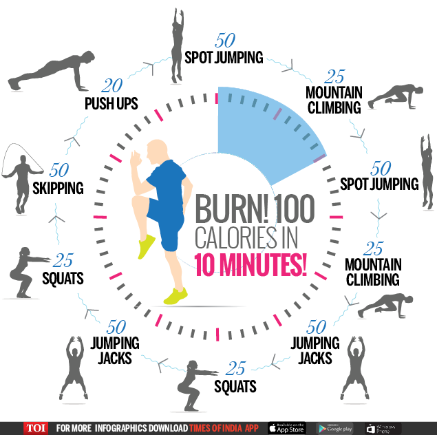 Burn The Fat Fast Images