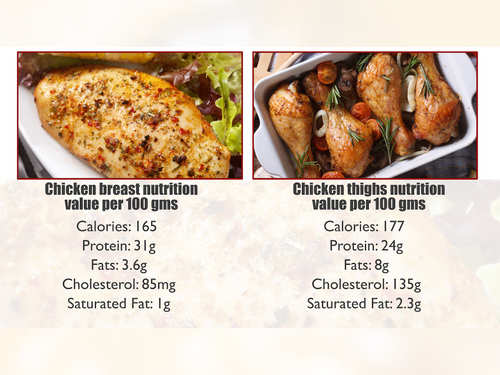 Chicken Breast Calories Fat Images