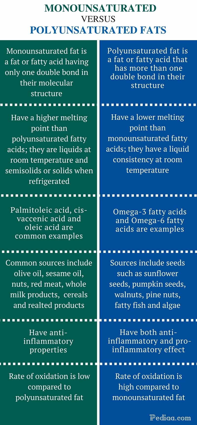 Definition Of Polyunsaturated Fatty Acid Pics