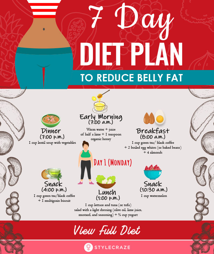 Diets For Belly Fat Jpg