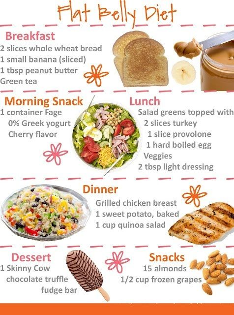 Diets For Belly Fat Pics