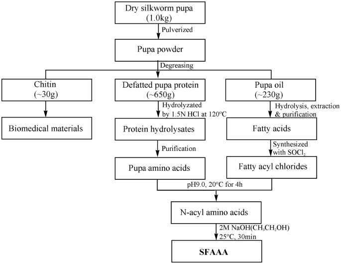 Extract Fatty Acids From Protein Images