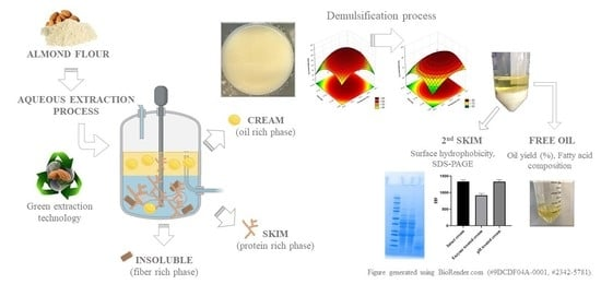 Extract Fatty Acids From Protein Photos