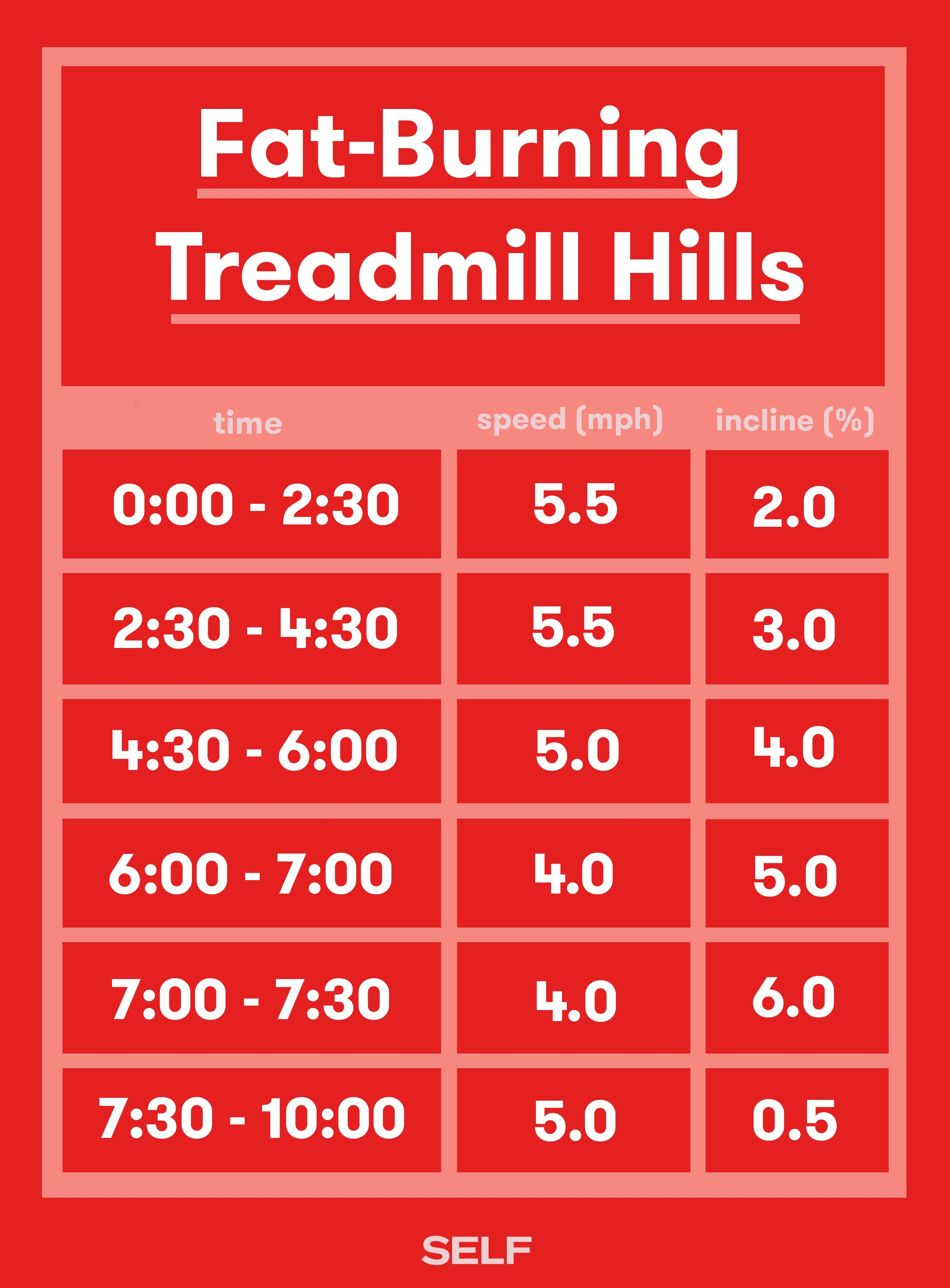 Fat Burning Treadmill Routine Png