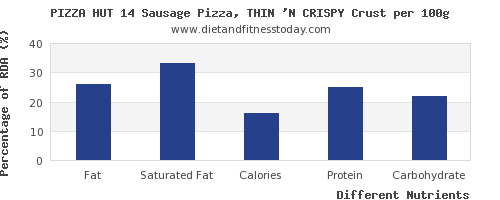 Fat Content Of Pizza Png