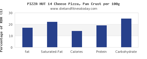 Fat Content Of Pizza Photos