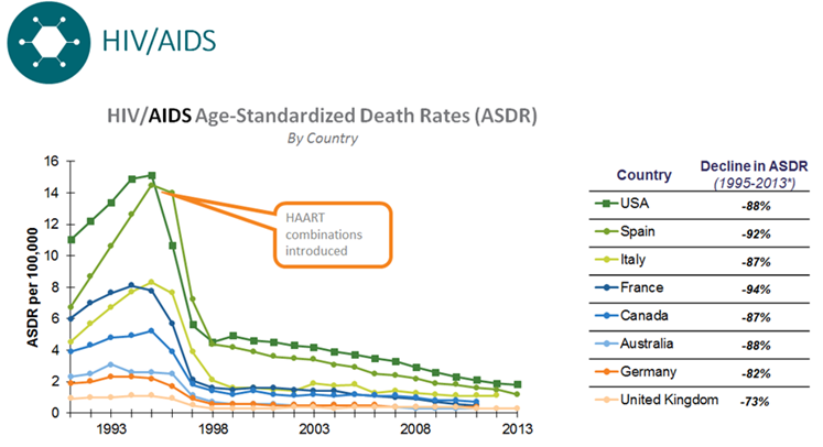 Fatality Rate Hiv And Aids Photos