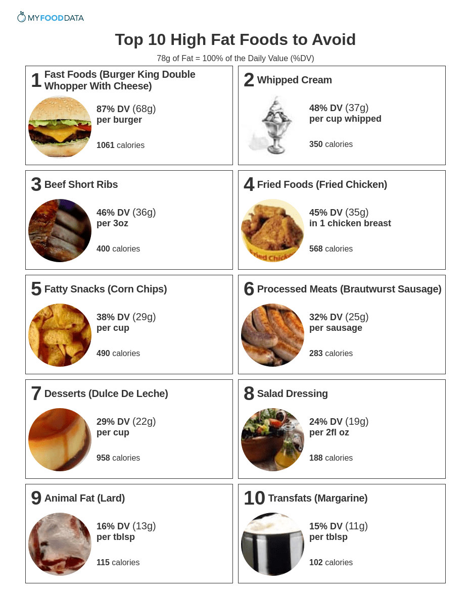 Food That Contain Fat
