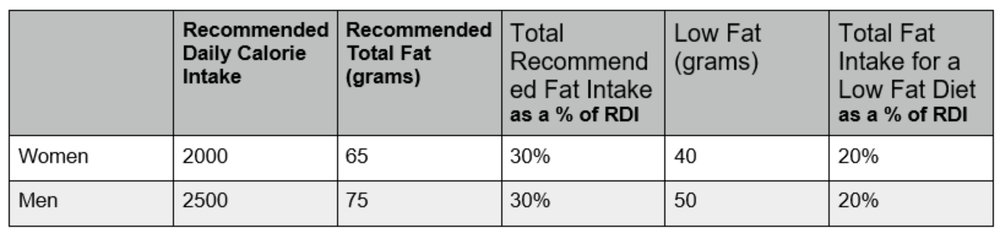 Recomended Fat Intake Jpg