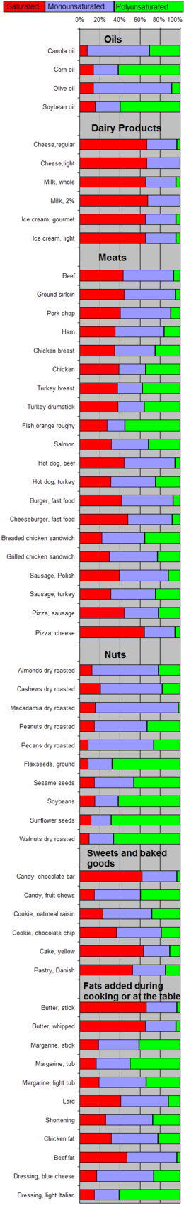 Saturated Fat List Jpg
