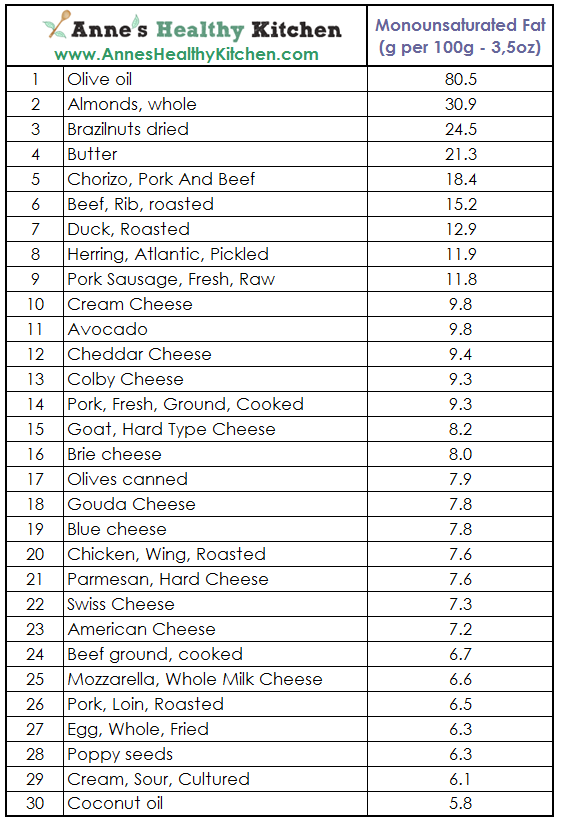 Saturated Fat List Images