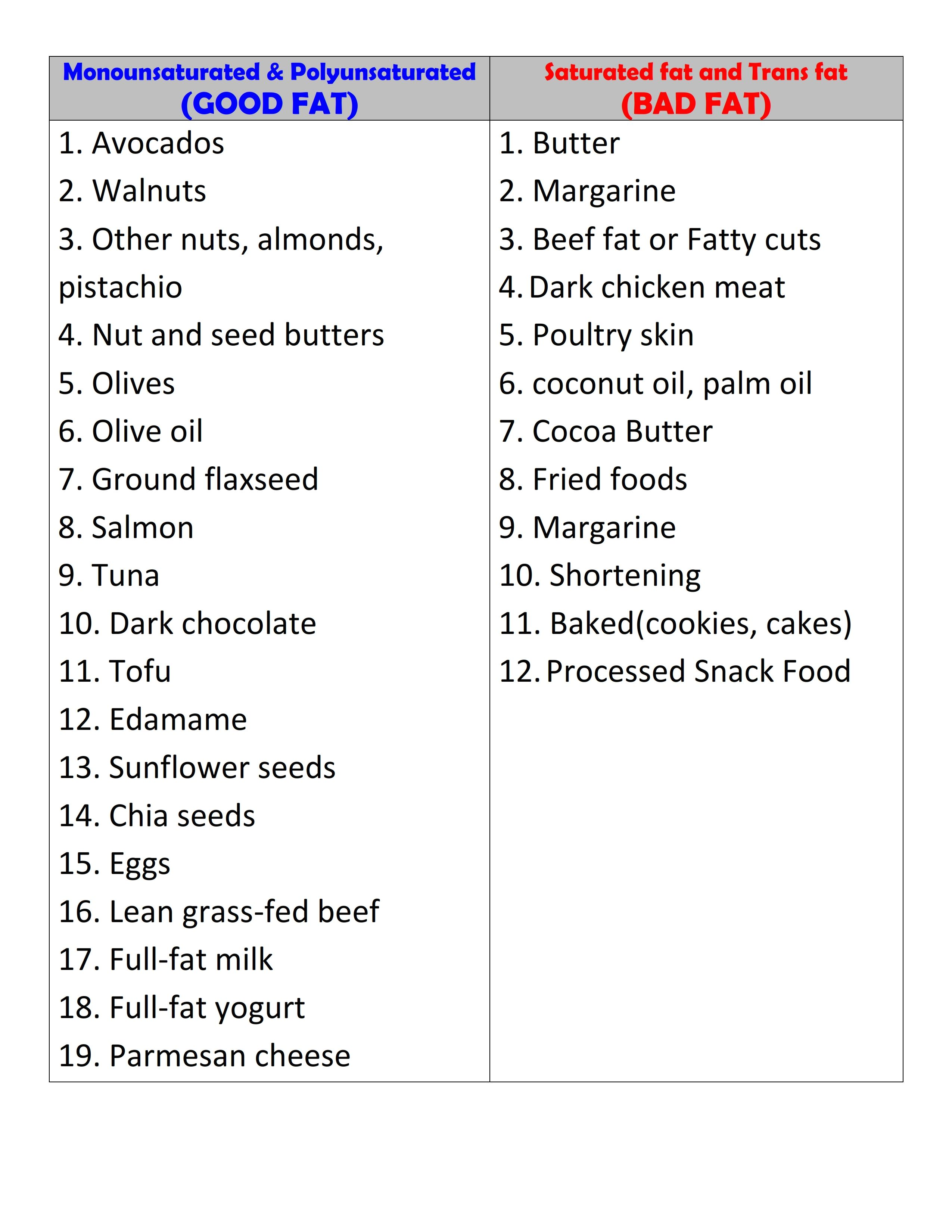 Saturated Fat List Pics