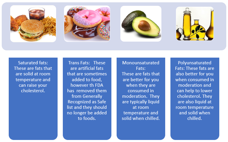 Saturated Fat List Pictures
