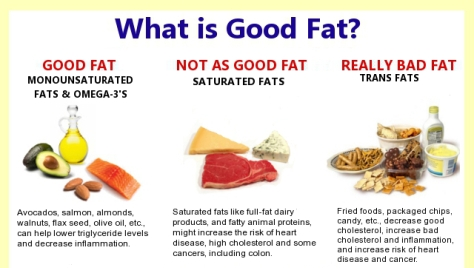 Unsaturated Fat Good Pics
