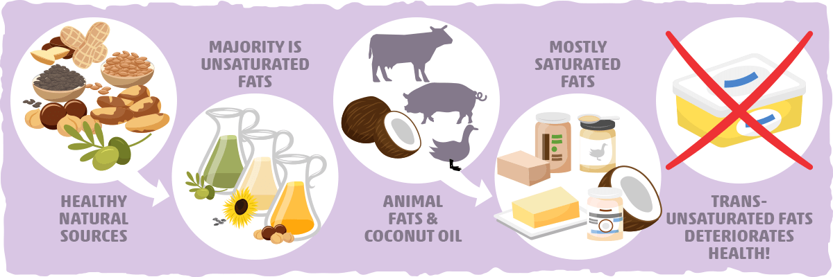 Unsaturated Fat Good Jpg