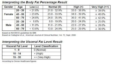 Visceral Fat Scale Photos